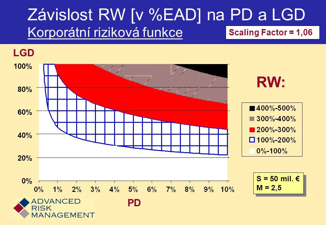 Závislost RW [v %EAD] na PD a LGD Korporátní riziková funkce